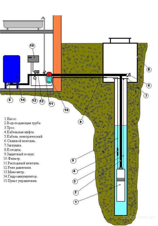 фильтрвоые скважины